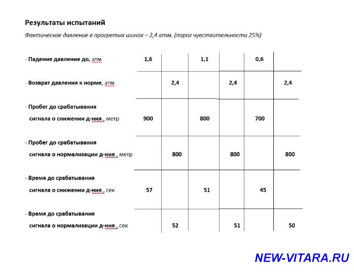 Датчик давления в шинах TPMS - Результаты.png
