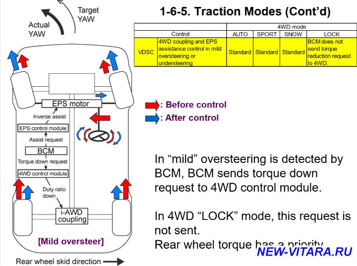 Динамика разгона - Traction Modes_0_9.png