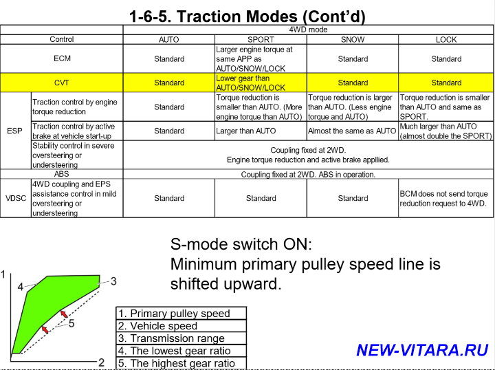 Динамика разгона - Traction Modes_0_5.png