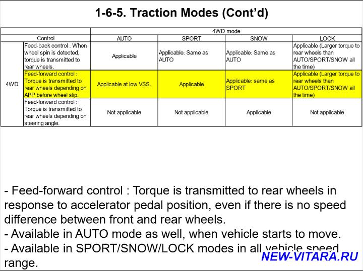 Динамика разгона - Traction Modes_0_1.png