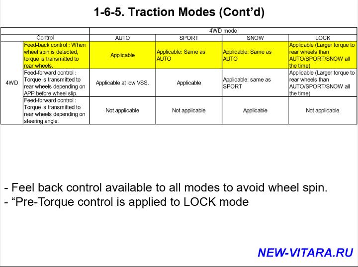 Динамика разгона - Traction Modes_0_0.png