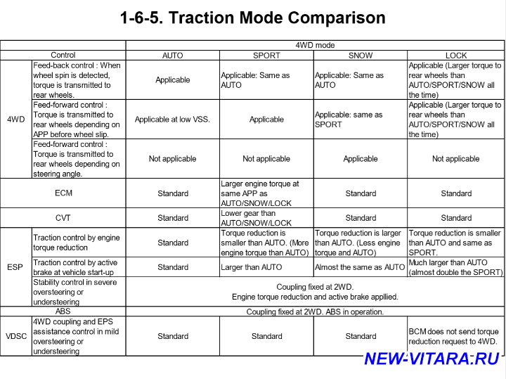 Динамика разгона - Traction Mode_Comparison.png