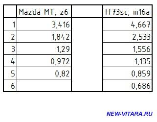 Динамика разгона - MT z6,TF73sc m16f.jpg