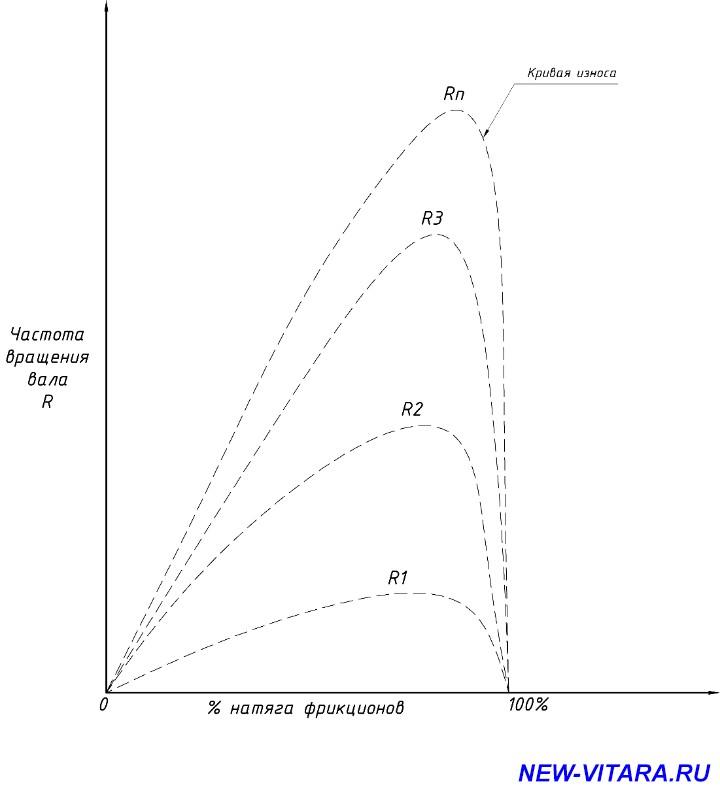 Система полного привода ALLGRIP особенности работы  - Кривая износа.jpg