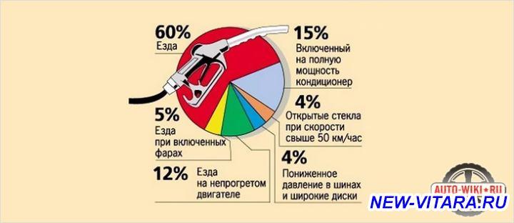 Расход топлива - na-chto-rashoduetsya-benzin.jpg