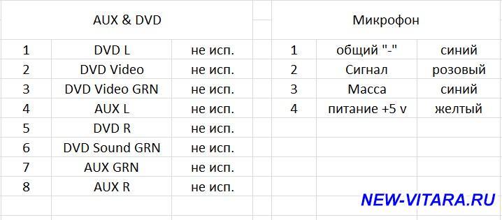Штатная магнитола, ее функции, возможности и звучание - dvd & aux.jpg