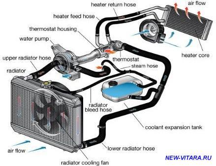 Вентиляция, печка, кондиционер - 1447950994_coolant_flow_f_03_15_2011-439x348.jpg